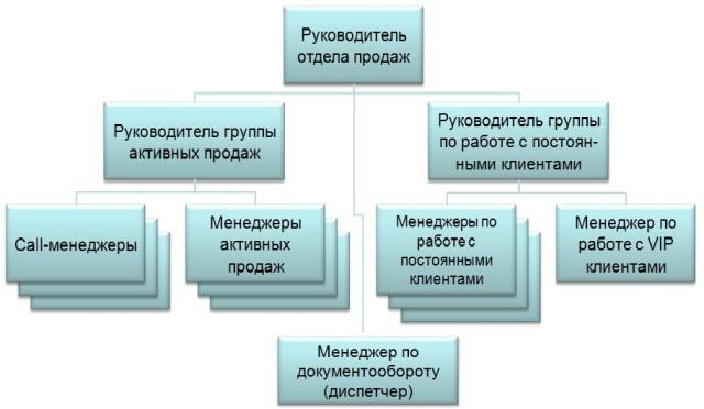 структуру отдела продаж